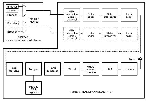 DVB-T implementation in GNUradio – part 2 | Radio Adventures