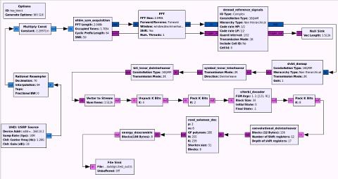 DVB-T implementation in GNUradio – part 3 | Radio Adventures